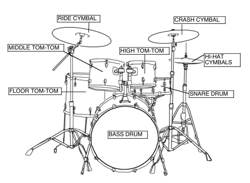 bagian bagian drum set